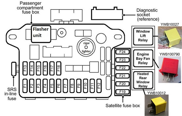 srs wiring diagram the mgf register forums gmos 06 mg tf owners forum light of death mgffuseboxupdated jpg