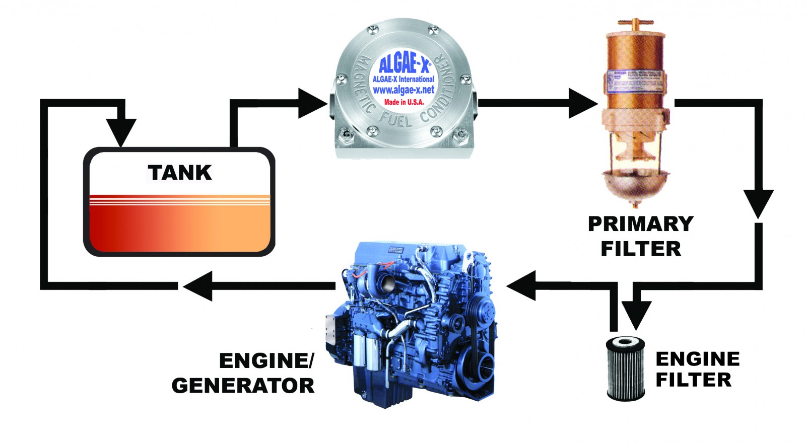 hight resolution of inline fuel conditioner uses magnets to increase combustion photo from axi international