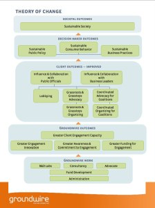 Groundwire Theory of Change
