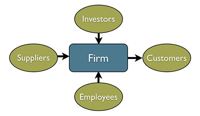 Input and Output Model
