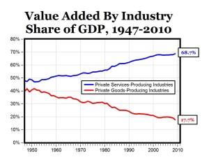 CARPE DIEM Professor Mark J. Perry's Blog for Economics and Finance