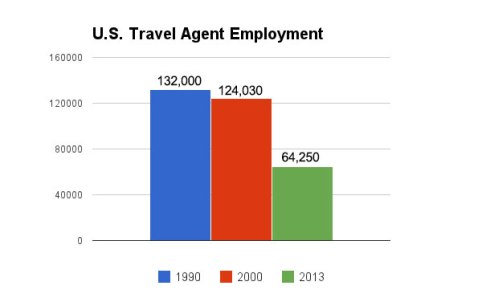 Travel Agent Employment