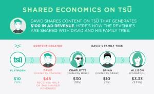 Tsu-doo Economics