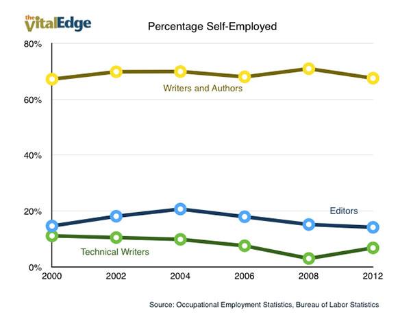 Percentage Writers and Editors Self Employed