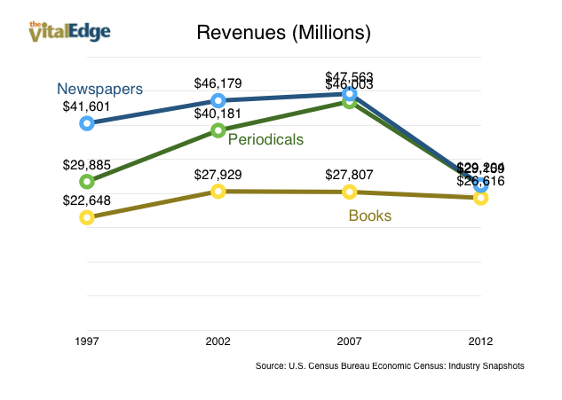 Publishing Revenues