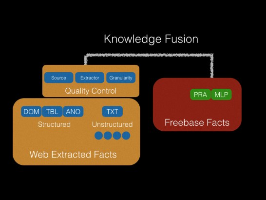 Google Knowledge Fusion