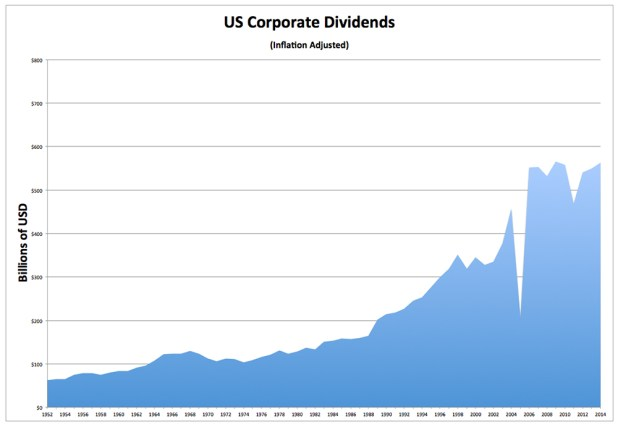 Corporate Dividends - Inflation-Adjusted