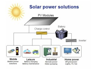 Solar Power Systems  The Xpert Services Pakistan | ONE