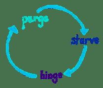 Slow Metabolism Binge Purge Cycle