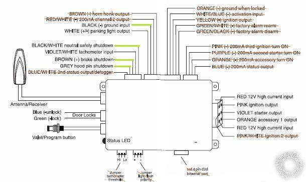 Ford Edge Avital 4113 Remote Start