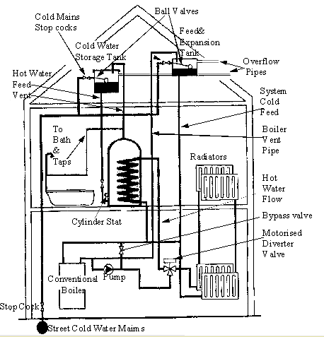 Central Boiler Pumps Wiring Diagram Boiler Thermostat
