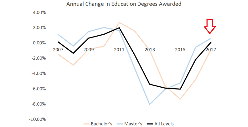 Aldeman: Why Aren't College Grads Becoming Teachers? The