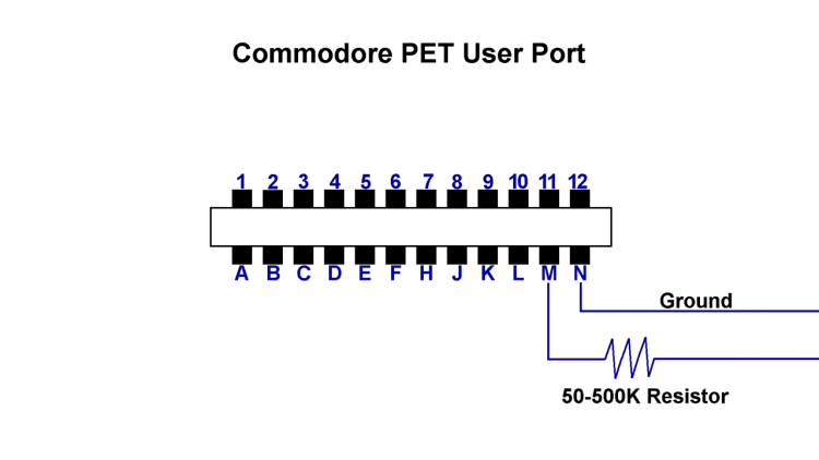 PET user port sound