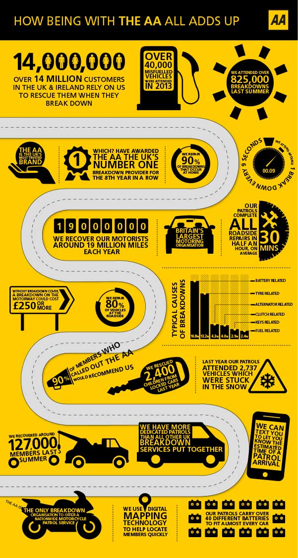 AA Members  Breakdown Cover  Infographic  AA