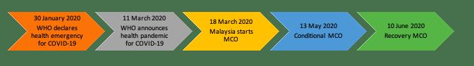 Malaysia MCO Timeline