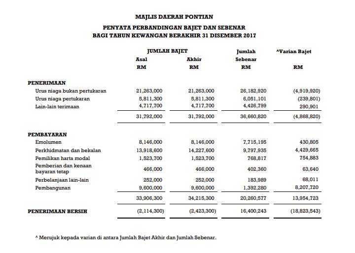 MDP Budget Information