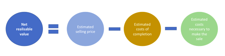 Components of net realisable value