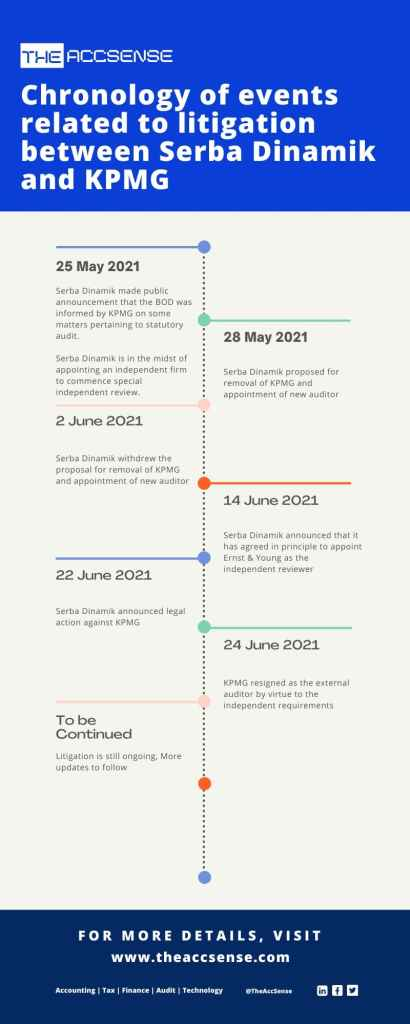 Chronology of events related to litigation between Serba Dinamik and KPMG