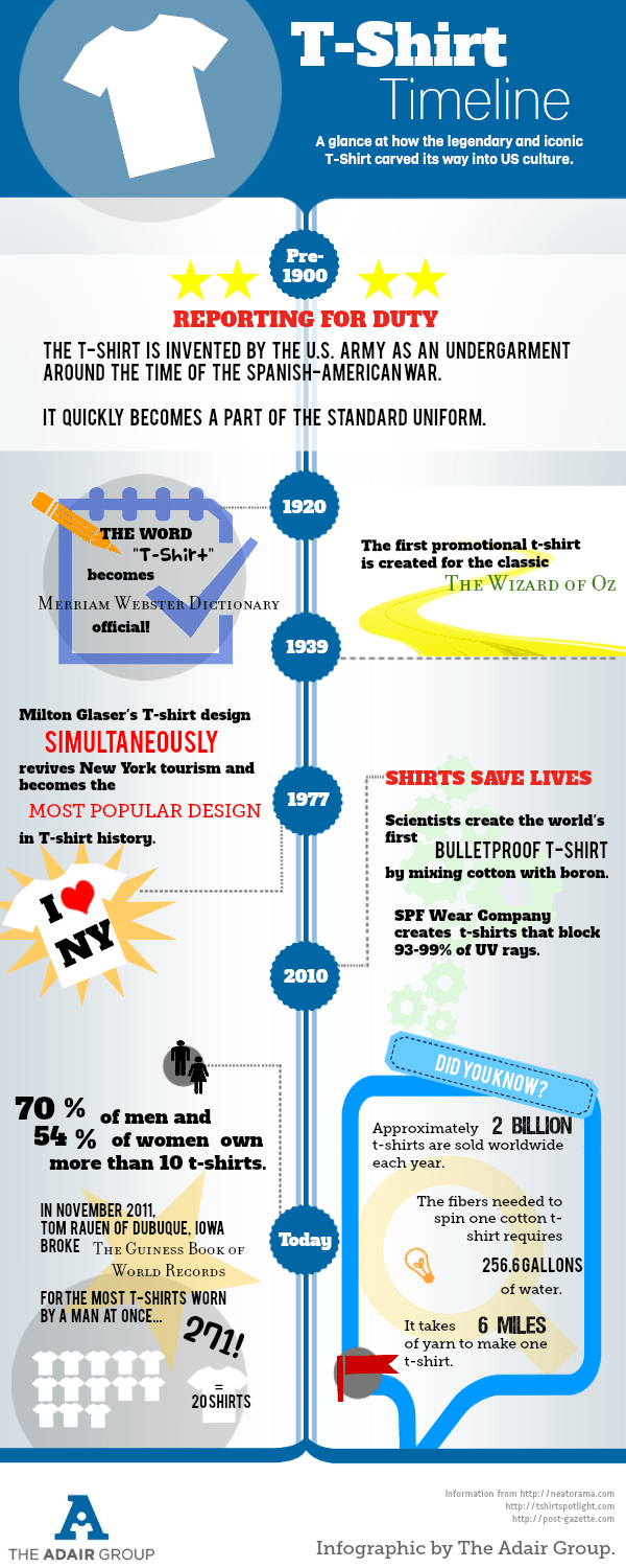 A Timeline of the TShirt  The Adair Group  Resources
