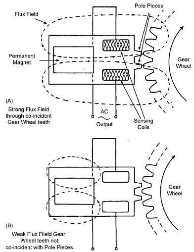 optical tachometer circuit