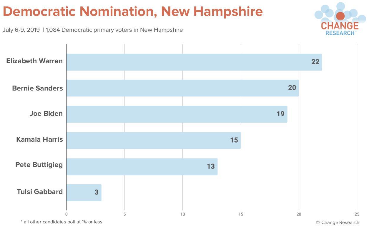 NH-poll-Biden.jpg