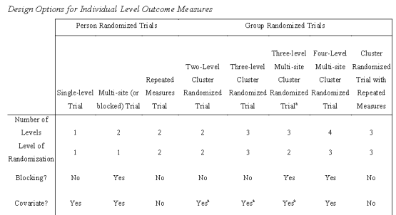Design Options for Individual Level Outcome Measures