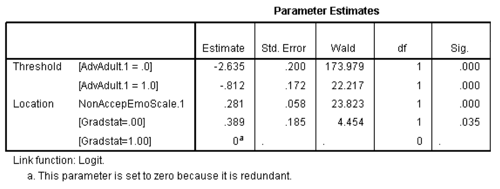 Opposite Results in Ordinal Logistic Regression—Solving a