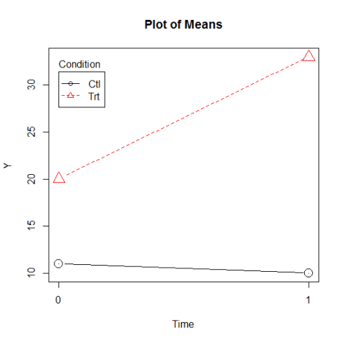 interaction-with-main-effect