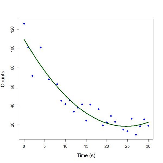 R Is Not So Hard! A Tutorial, Part 4: Fitting a Quadratic Model