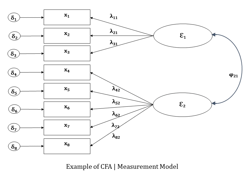 Statistical Power Analysis with Missing Data: A Structural Equation Modeling Approach