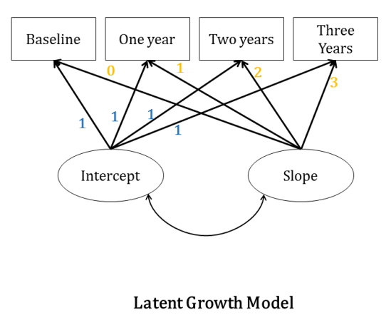 sem-latent-growth-curve