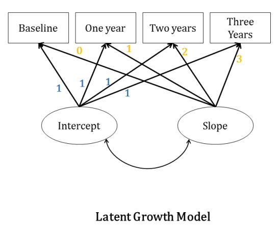 sem-latent-growth-curve