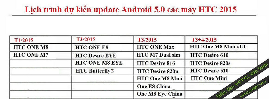 HTC One M7 Lollipop Update Release