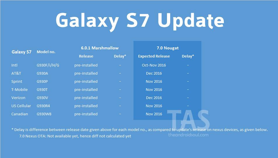 galaxy s7 Nougat update release date