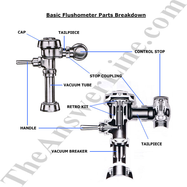 The Answer Line Interactive Online Plumbing Parts
