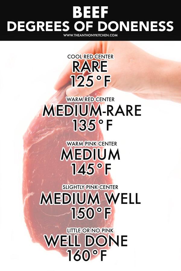 Beef Cooking Temperatures