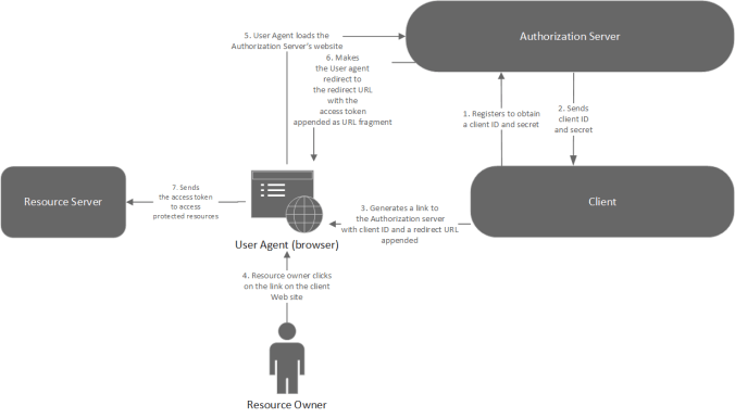 The OAuth 2.0 Implicit Grant flow