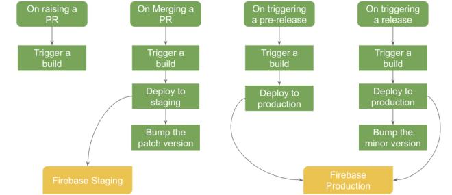 CICD using GitHub Actions and Firebase