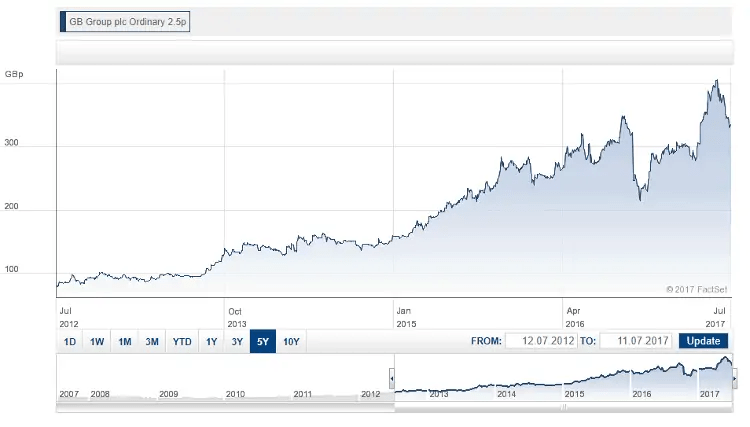 GB Group Share Price Graph