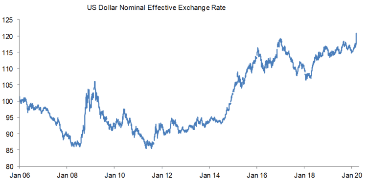 US Dollar NEER has surged to its strongest level since at least January 2006