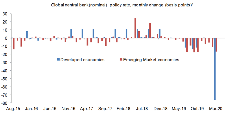 Global Central Bank Policy Rate