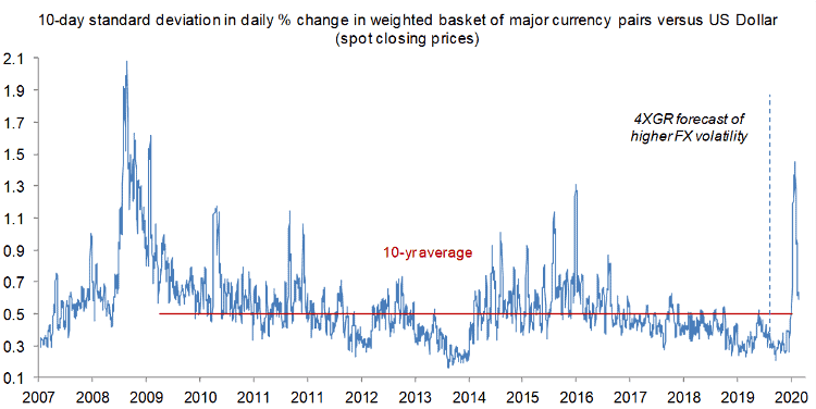 Global FX volatility has collapsed