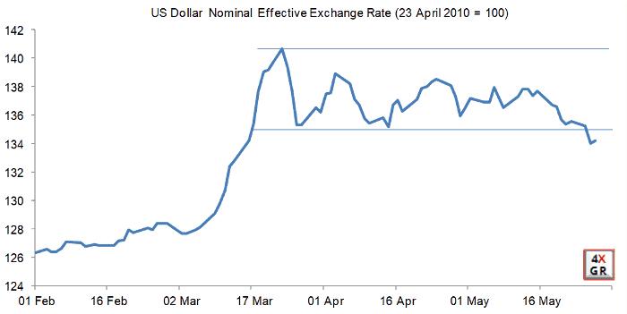 PBoC has fixed Renminbi weaker against a slightly weaker Dollar