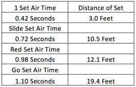 Air Time of Sets
