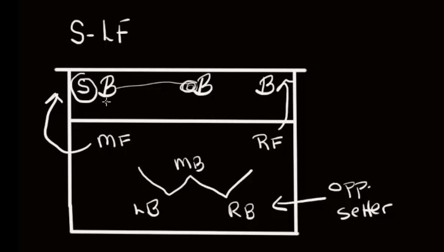 volleyball 4 2 offense diagram nissan x trail t30 radio wiring jim stone chalk talk the art of coaching