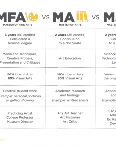 Master   degree chart also what kind of should  get the art ed rh theartofed