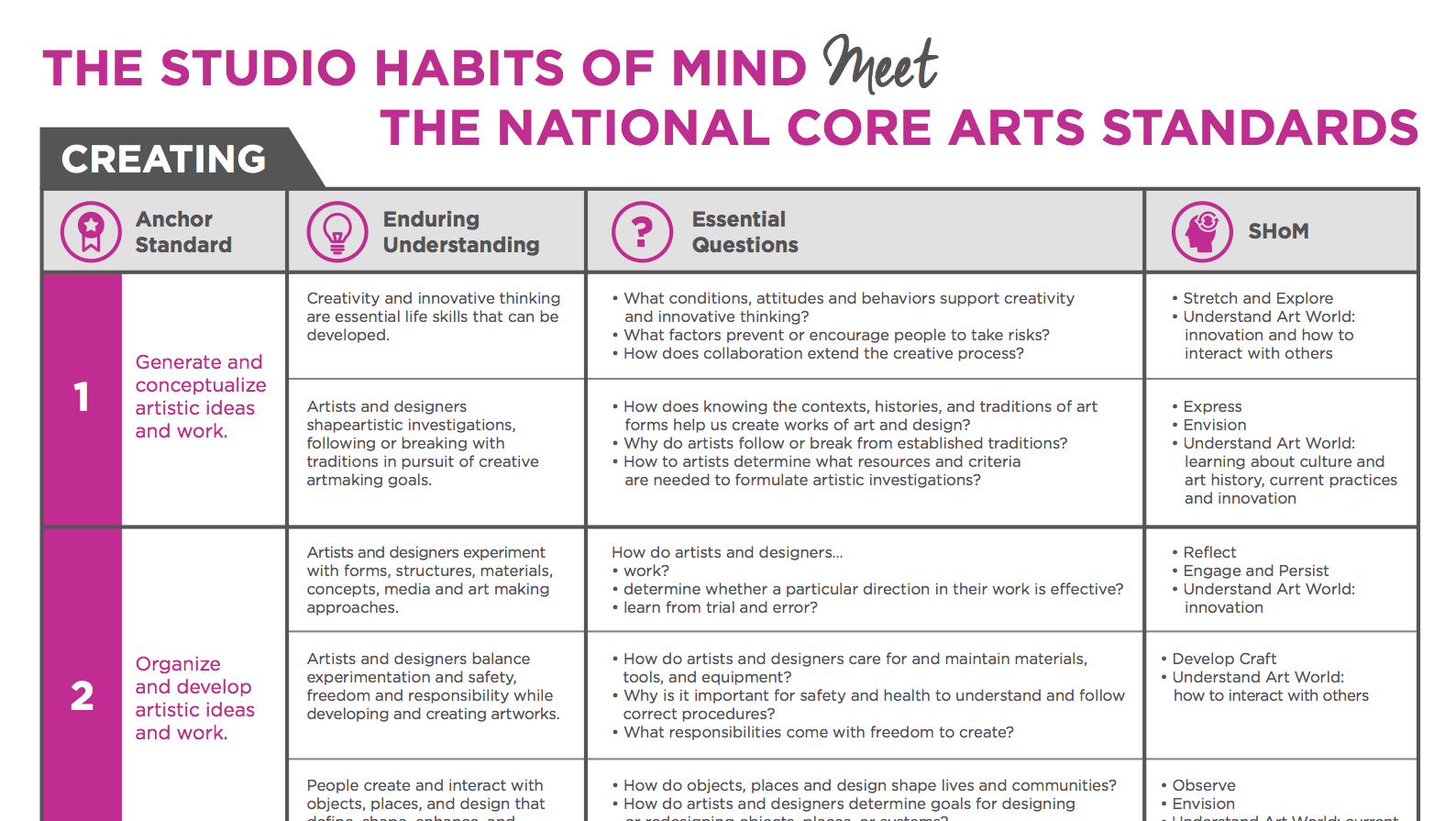 The National Core Arts Standards Meet The Studio Habits Of