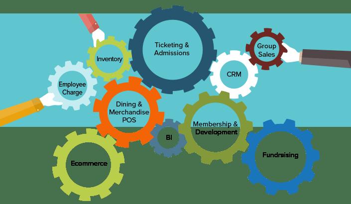 An Enterprise Application that Converges Commerce