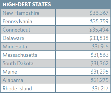 High Student Loan Debt States