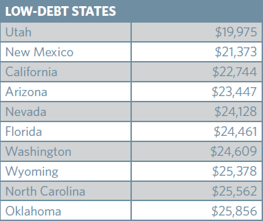 Low Student Loan Debt States